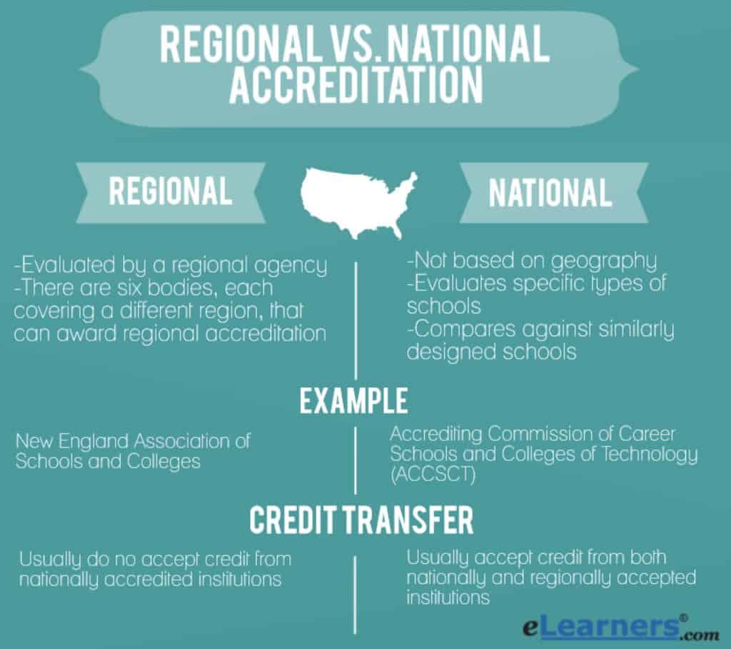 Regional vs. National Accreditation – There's a Huge Difference